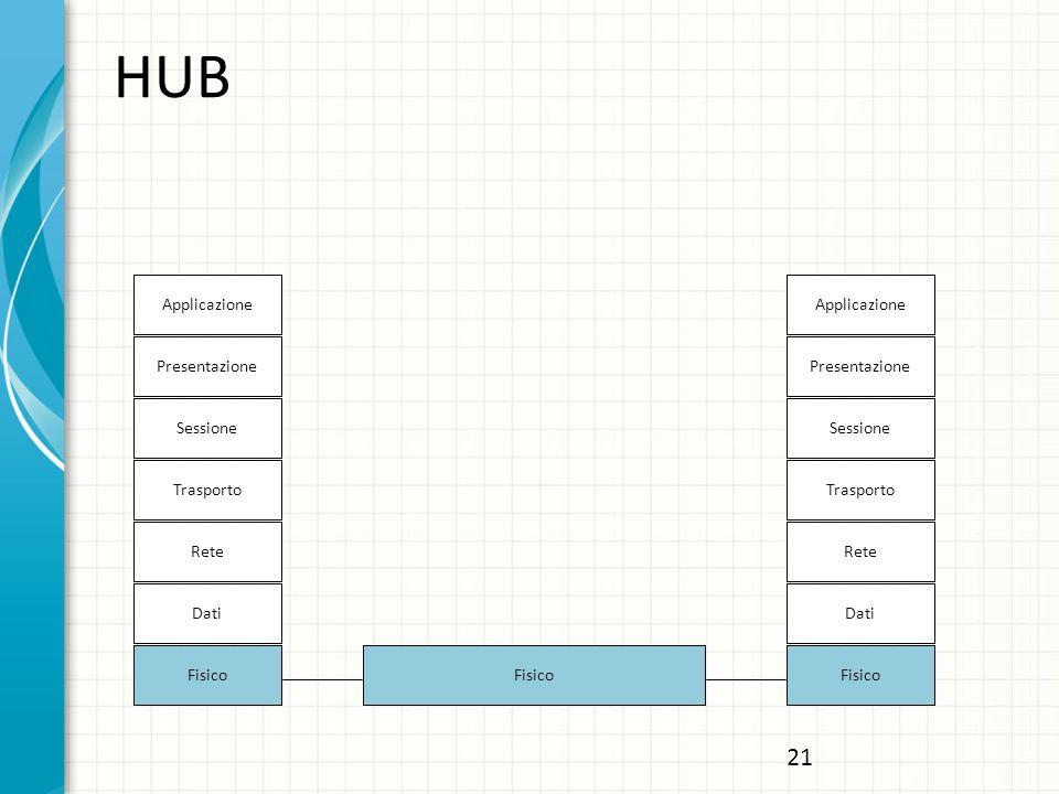 HUB Applicazione Presentazione Sessione Trasporto Rete Dati Fisico Applicazione Presentazione Sessione Trasporto Rete Dati Fisico 21