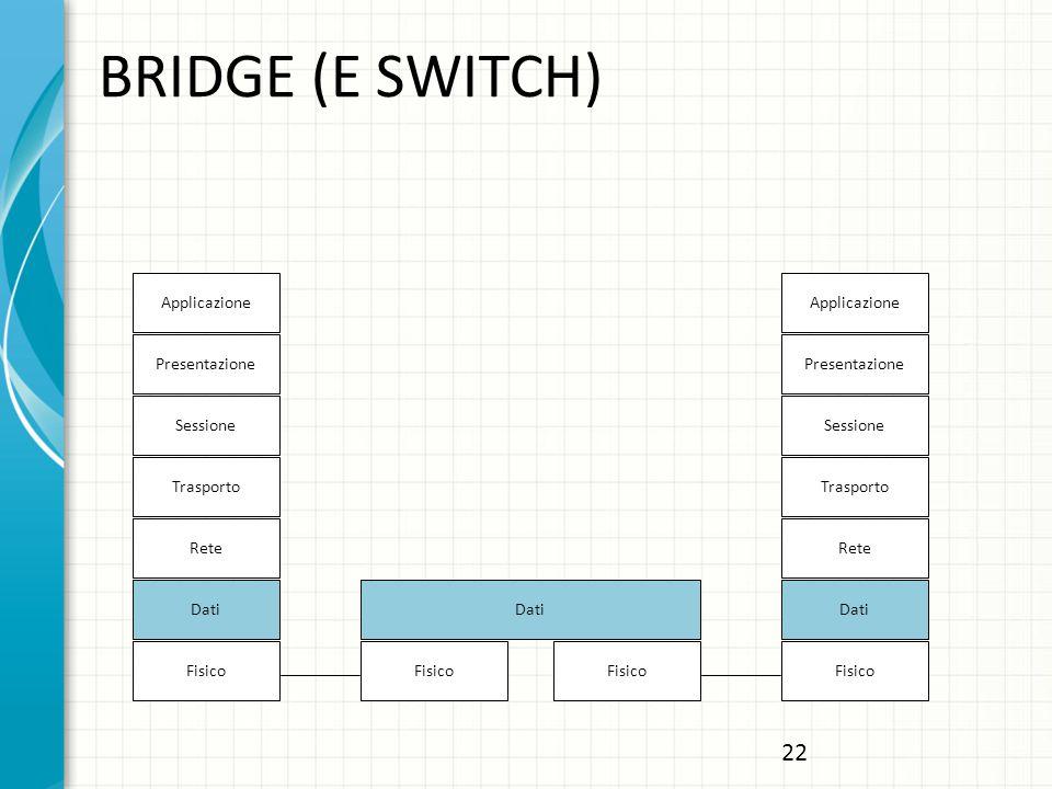BRIDGE (E SWITCH) Applicazione Presentazione Sessione Trasporto Rete Dati Fisico Applicazione Presentazione Sessione Trasporto Rete Dati Fisico Dati 22