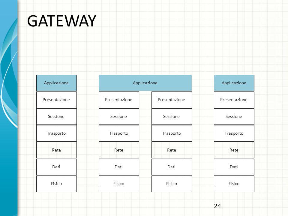 GATEWAY Applicazione Presentazione Sessione Trasporto Rete Dati Fisico Applicazione Presentazione Sessione Trasporto Rete Dati Fisico Dati Fisico Dati Fisico Applicazione Presentazione Sessione Trasporto Rete Presentazione Sessione Trasporto Rete 24