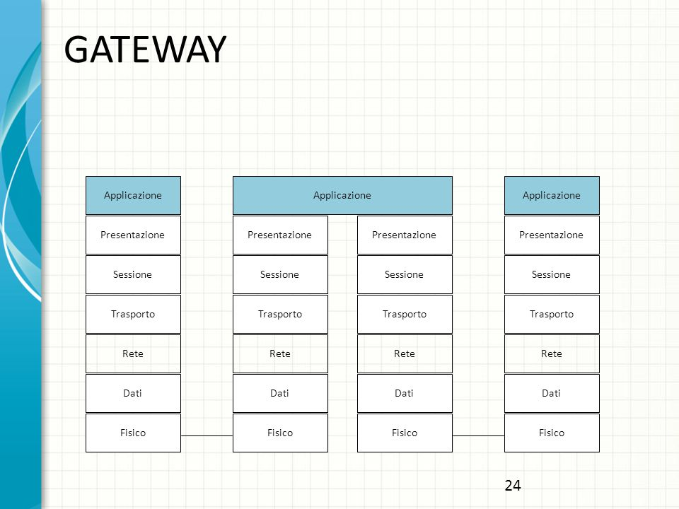GATEWAY Applicazione Presentazione Sessione Trasporto Rete Dati Fisico Applicazione Presentazione Sessione Trasporto Rete Dati Fisico Dati Fisico Dati