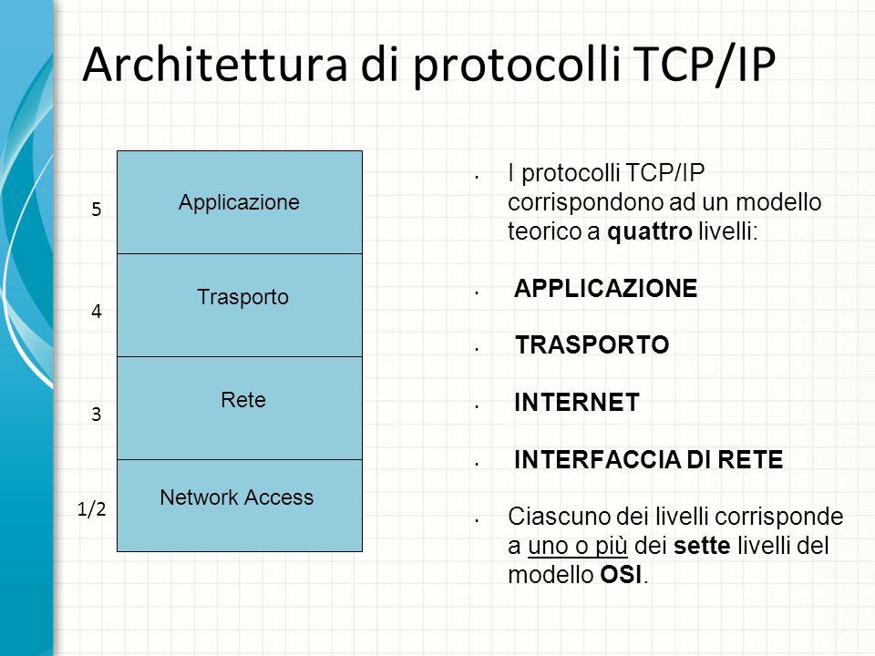 Architettura di protocolli TCP/IP I protocolli TCP/IP corrispondono ad un modello teorico a quattro livelli: APPLICAZIONE TRASPORTO INTERNET INTERFACCIA DI RETE Ciascuno dei livelli corrisponde a uno o più dei sette livelli del modello OSI.