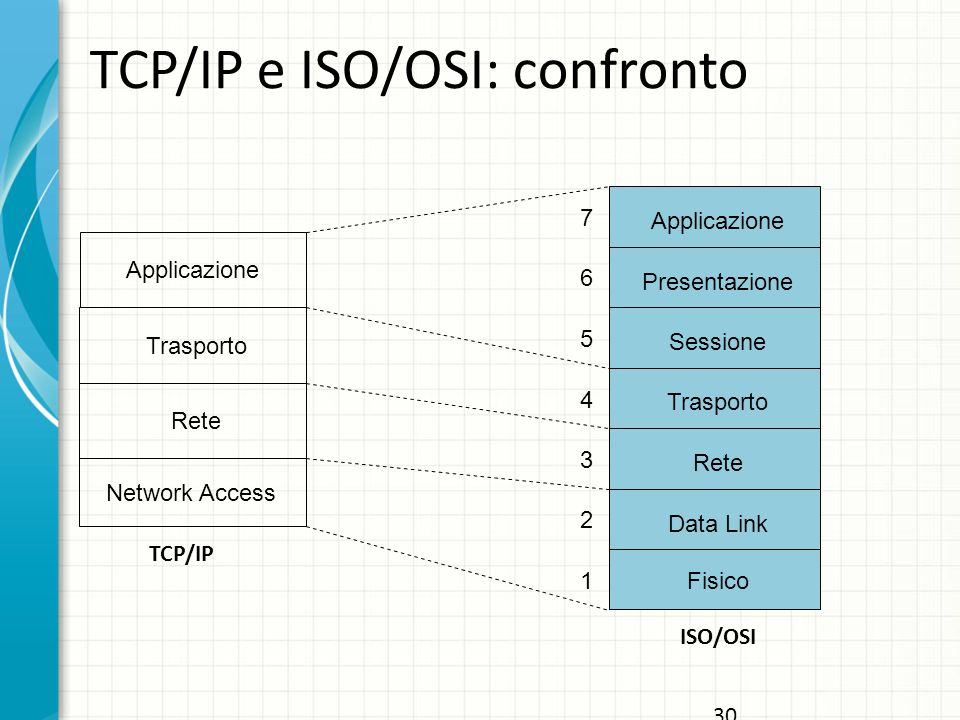 30 TCP/IP e ISO/OSI: confronto Trasporto Rete Network Access Applicazione 7 6 5 4 3 2 1 Presentazione Sessione Trasporto Rete Data Link Fisico TCP/IP ISO/OSI