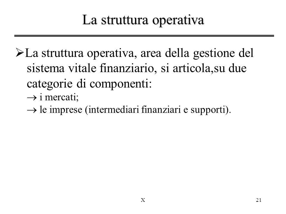 X21  La struttura operativa, area della gestione del sistema vitale finanziario, si articola,su due categorie di componenti:  i mercati;  le imprese (intermediari finanziari e supporti).