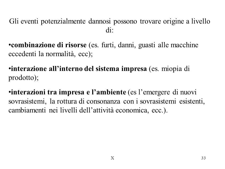 X33 Gli eventi potenzialmente dannosi possono trovare origine a livello di: combinazione di risorse (es. furti, danni, guasti alle macchine eccedenti