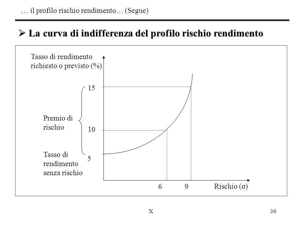 X36 Rischio (  ) Tasso di rendimento senza rischio 9 6 10 15 5 Tasso di rendimento richiesto o previsto (%) Premio di rischio  La curva di indifferenza del profilo rischio rendimento … il profilo rischio rendimento… (Segue)