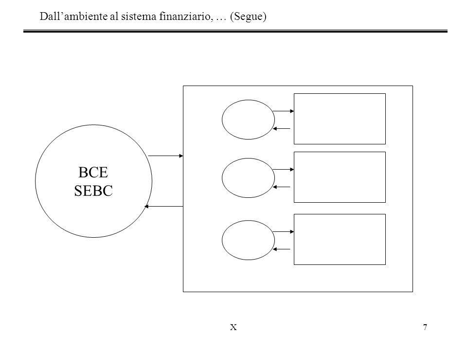 X7 BCE SEBC Dall'ambiente al sistema finanziario, … (Segue)