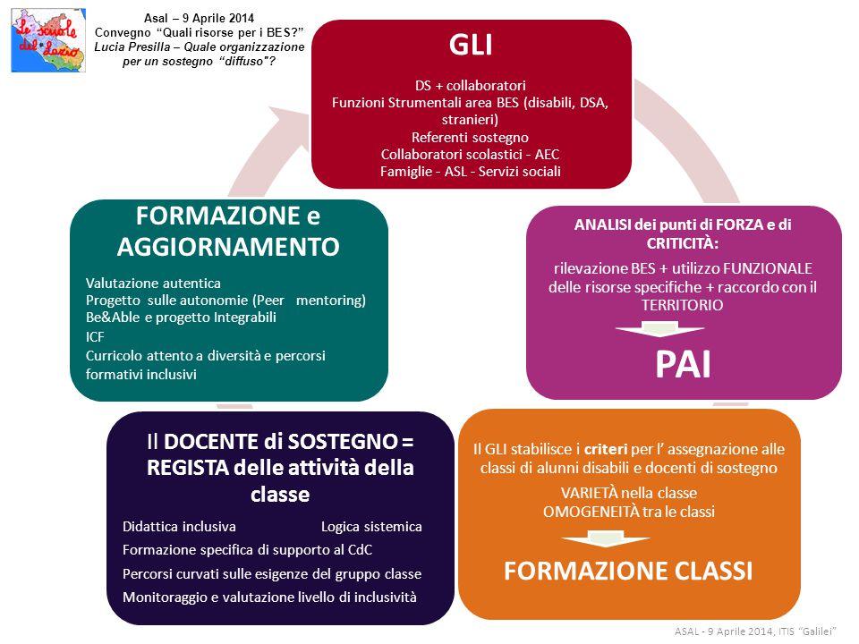 """ASAL - 9 Aprile 2014, ITIS """"Galilei"""" Asal – 9 Aprile 2014 Convegno """"Quali risorse per i BES?"""" Lucia Presilla – Quale organizzazione per un sostegno """"d"""