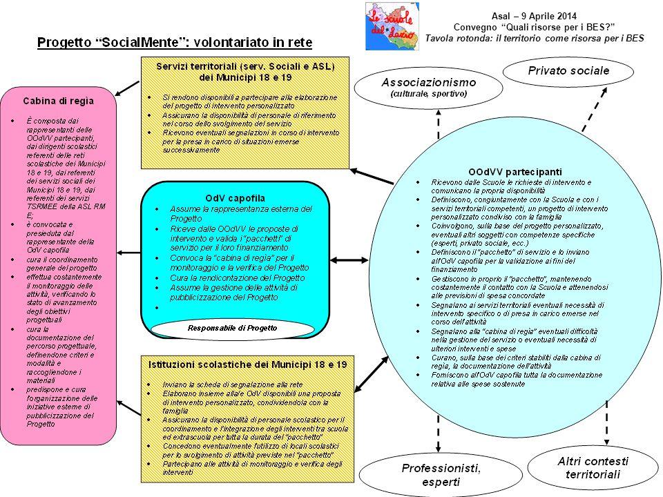 """Asal – 9 Aprile 2014 Convegno """"Quali risorse per i BES?"""" Tavola rotonda: il territorio come risorsa per i BES"""