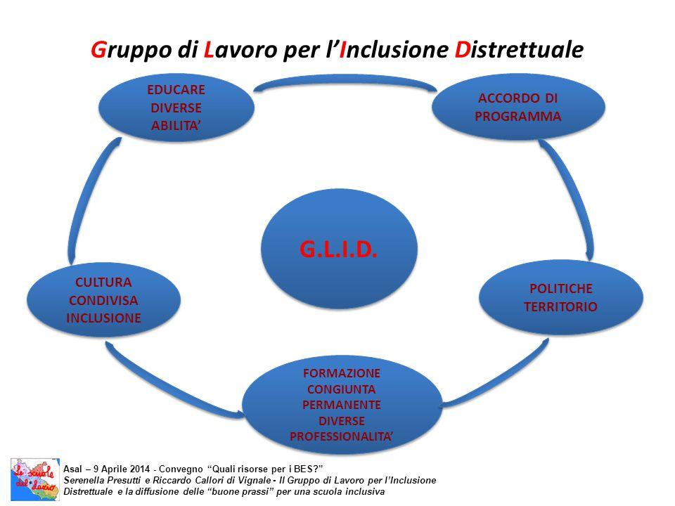 Gruppo di Lavoro per l'Inclusione Distrettuale G.L.I.D. ACCORDO DI PROGRAMMA POLITICHE TERRITORIO POLITICHE TERRITORIO CULTURA CONDIVISA INCLUSIONE FO