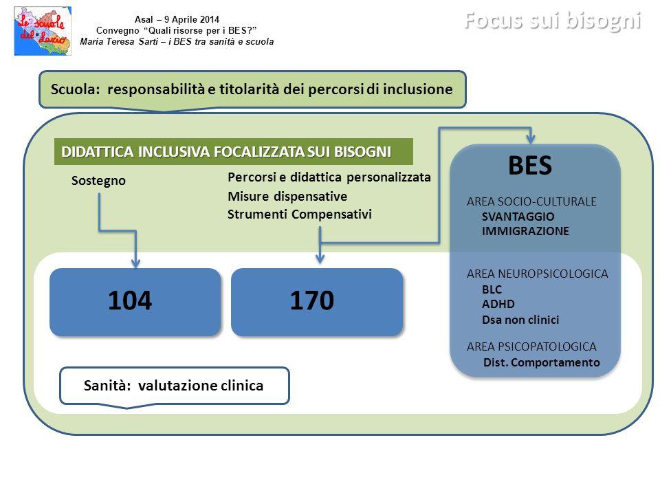 104170 DIDATTICA INCLUSIVA FOCALIZZATA SUI BISOGNI Sanità: valutazione clinica Scuola: responsabilità e titolarità dei percorsi di inclusione Percorsi
