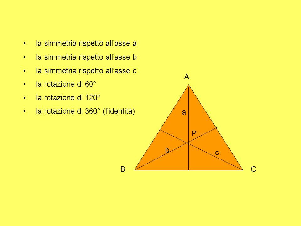 A CB P a b c la simmetria rispetto all'asse a la simmetria rispetto all'asse b la simmetria rispetto all'asse c la rotazione di 60° la rotazione di 12
