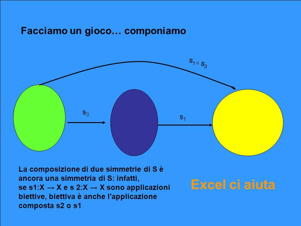 Facciamo un gioco… componiamo s 1 0 s 3 s3s3 s1s1 Excel ci aiuta La composizione di due simmetrie di S è ancora una simmetria di S: infatti, se s1:X →