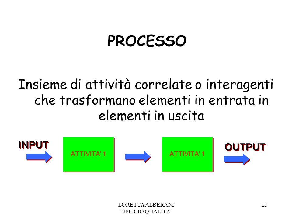 LORETTA ALBERANI UFFICIO QUALITA 11 PROCESSO Insieme di attività correlate o interagenti che trasformano elementi in entrata in elementi in uscita INPUT ATTIVITA' 1 OUTPUT