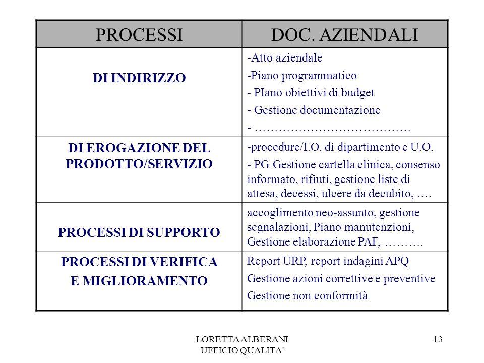 LORETTA ALBERANI UFFICIO QUALITA 13 PROCESSIDOC.