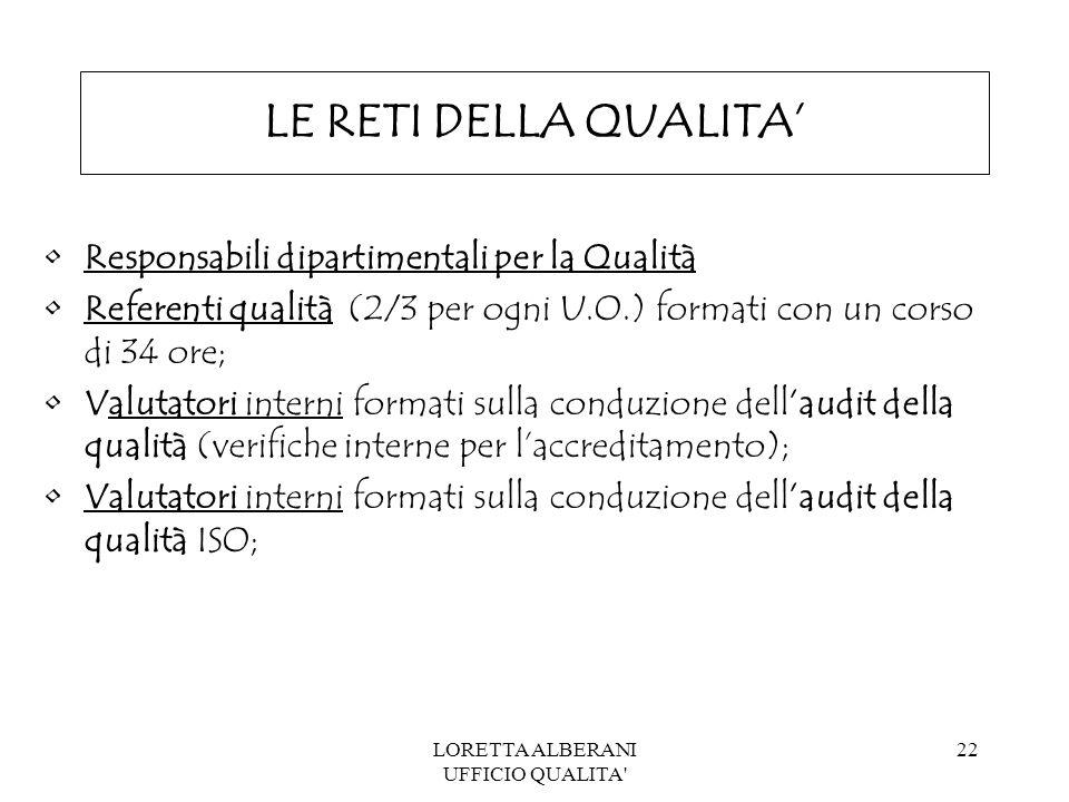 LORETTA ALBERANI UFFICIO QUALITA 22 LE RETI DELLA QUALITA' Responsabili dipartimentali per la Qualità Referenti qualità (2/3 per ogni U.O.) formati con un corso di 34 ore; Valutatori interni formati sulla conduzione dell'audit della qualità (verifiche interne per l'accreditamento); Valutatori interni formati sulla conduzione dell'audit della qualità ISO;