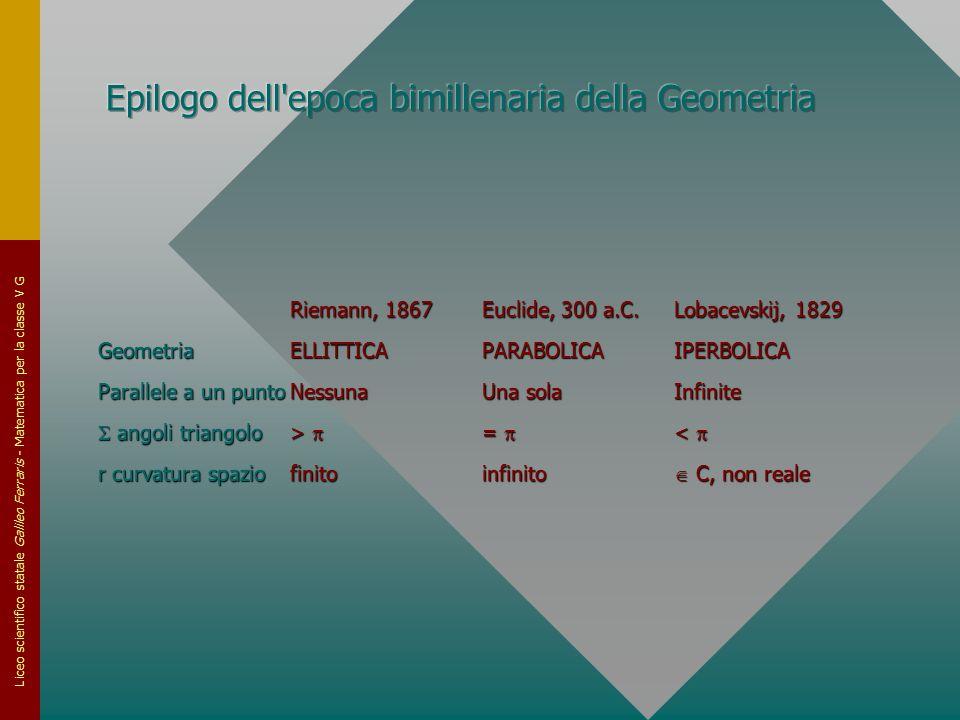 Liceo scientifico statale Galileo Ferraris - Matematica per la classe V G Riemann, 1867Euclide, 300 a.C.Lobacevskij, 1829 GeometriaELLITTICAPARABOLICA