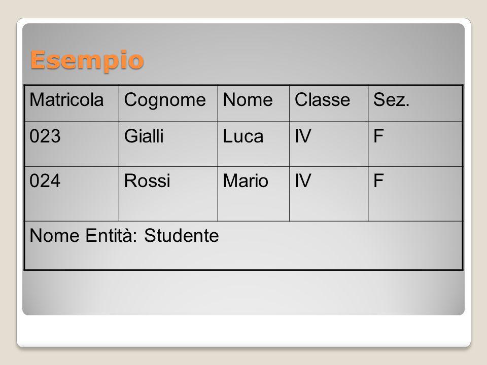 Esempio MatricolaCognomeNomeClasseSez. 023GialliLucaIVF 024RossiMarioIVF Nome Entità: Studente
