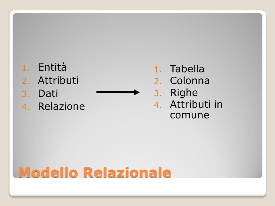 Modello Relazionale 1. Entità 2. Attributi 3. Dati 4.