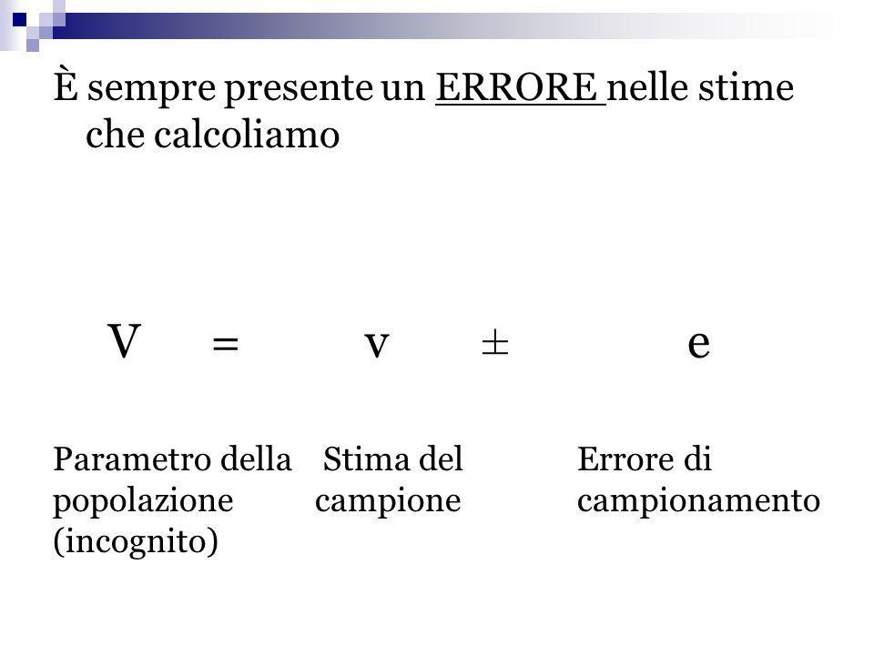 È sempre presente un ERRORE nelle stime che calcoliamo V =v ± e Parametro della popolazione (incognito) Stima del campione Errore di campionamento
