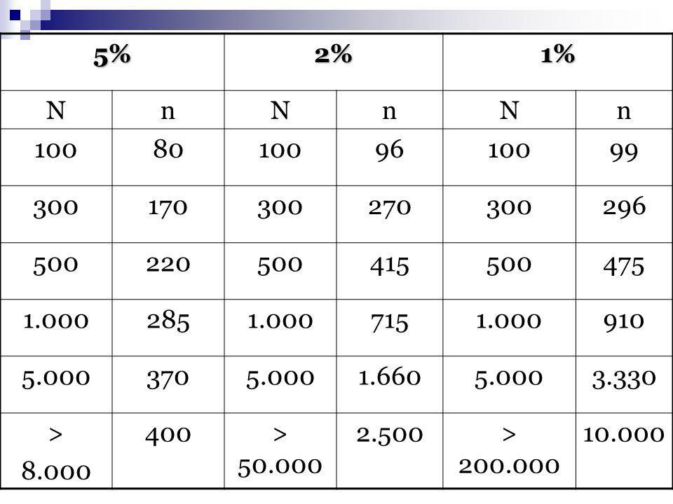 5%2%1% NnNnNn 100801009610099 300170300270300296 500220500415500475 1.0002851.0007151.000910 5.0003705.0001.6605.0003.330 > 8.000 400> 50.000 2.500> 200.000 10.000