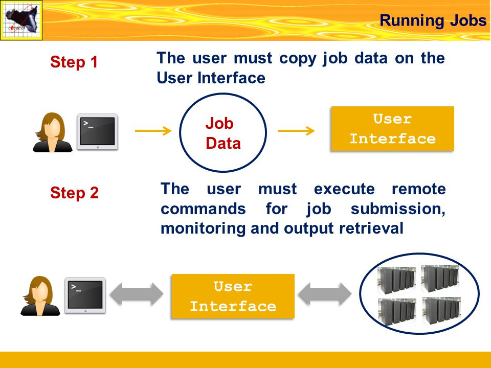 Running Jobs User Interface User Interface Job Data Step 1 The user must copy job data on the User Interface Step 2 The user must execute remote commands for job submission, monitoring and output retrieval User Interface User Interface