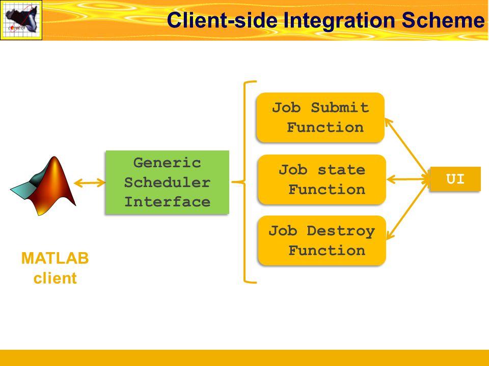 Client-side Integration Scheme MATLAB client UI Generic Scheduler Interface Job Destroy Function Job Destroy Function Job state Function Job state Fun