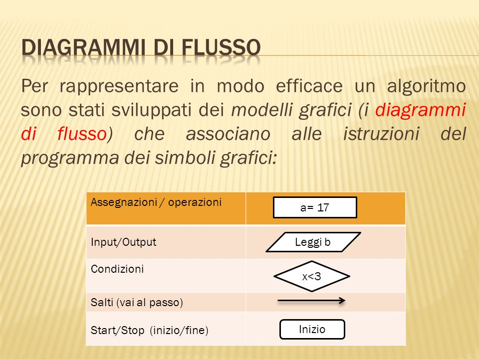 Per rappresentare in modo efficace un algoritmo sono stati sviluppati dei modelli grafici (i diagrammi di flusso) che associano alle istruzioni del pr