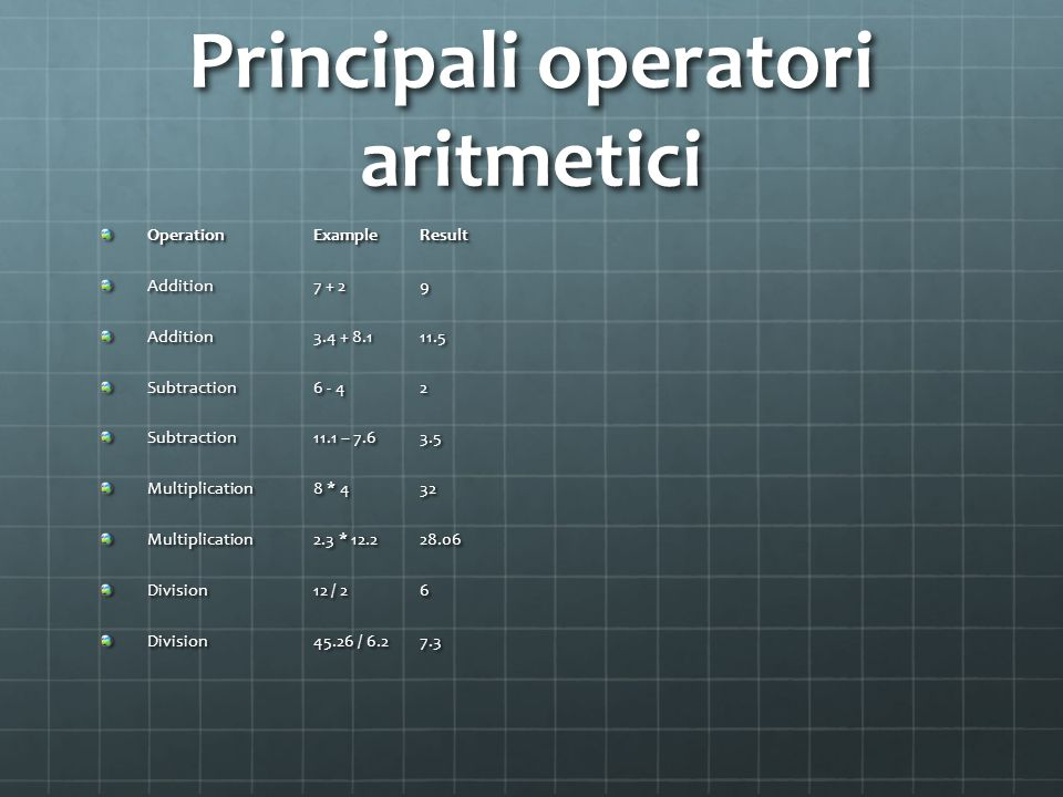 Principali operatori aritmetici OperationExampleResult Addition7 + 29 Addition3.4 + 8.111.5 Subtraction6 - 42 Subtraction11.1 – 7.63.5 Multiplication8 * 432 Multiplication2.3 * 12.228.06 Division12 / 26 Division45.26 / 6.27.3