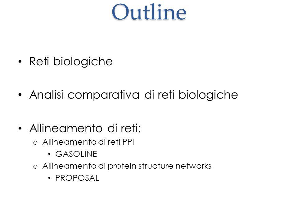 Outline Reti biologiche Analisi comparativa di reti biologiche Allineamento di reti: o Allineamento di reti PPI GASOLINE o Allineamento di protein str