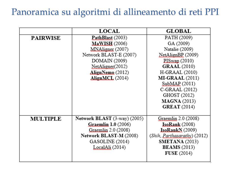 Panoramica su algoritmi di allineamento di reti PPI