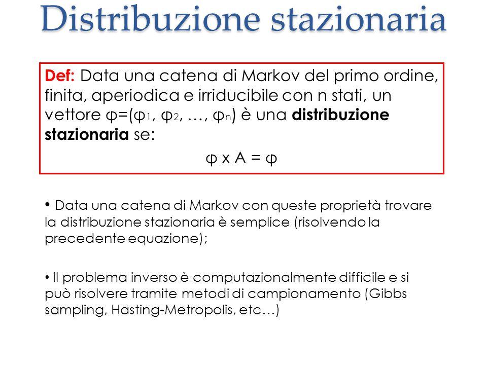 Distribuzione stazionaria Def: Data una catena di Markov del primo ordine, finita, aperiodica e irriducibile con n stati, un vettore φ=(φ 1, φ 2, …, φ n ) è una distribuzione stazionaria se: φ x A = φ Data una catena di Markov con queste proprietà trovare la distribuzione stazionaria è semplice (risolvendo la precedente equazione); Il problema inverso è computazionalmente difficile e si può risolvere tramite metodi di campionamento (Gibbs sampling, Hasting-Metropolis, etc…)