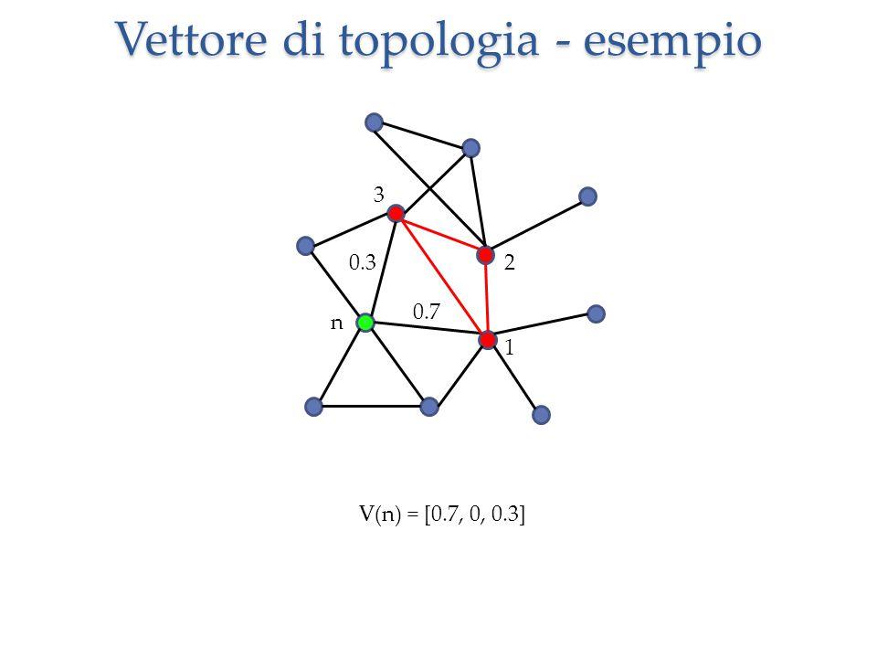 Vettore di topologia - esempio n 1 2 3 V(n) = [0.7, 0, 0.3] 0.7 0.3