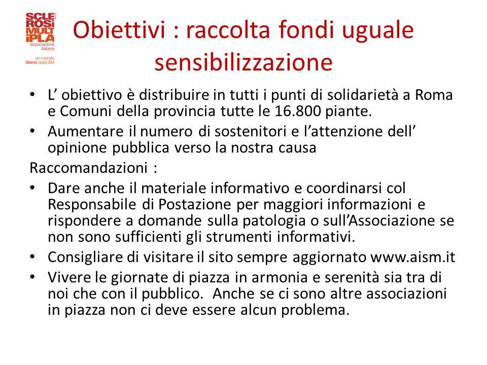 Obiettivi : raccolta fondi uguale sensibilizzazione L' obiettivo è distribuire in tutti i punti di solidarietà a Roma e Comuni della provincia tutte le 16.800 piante.