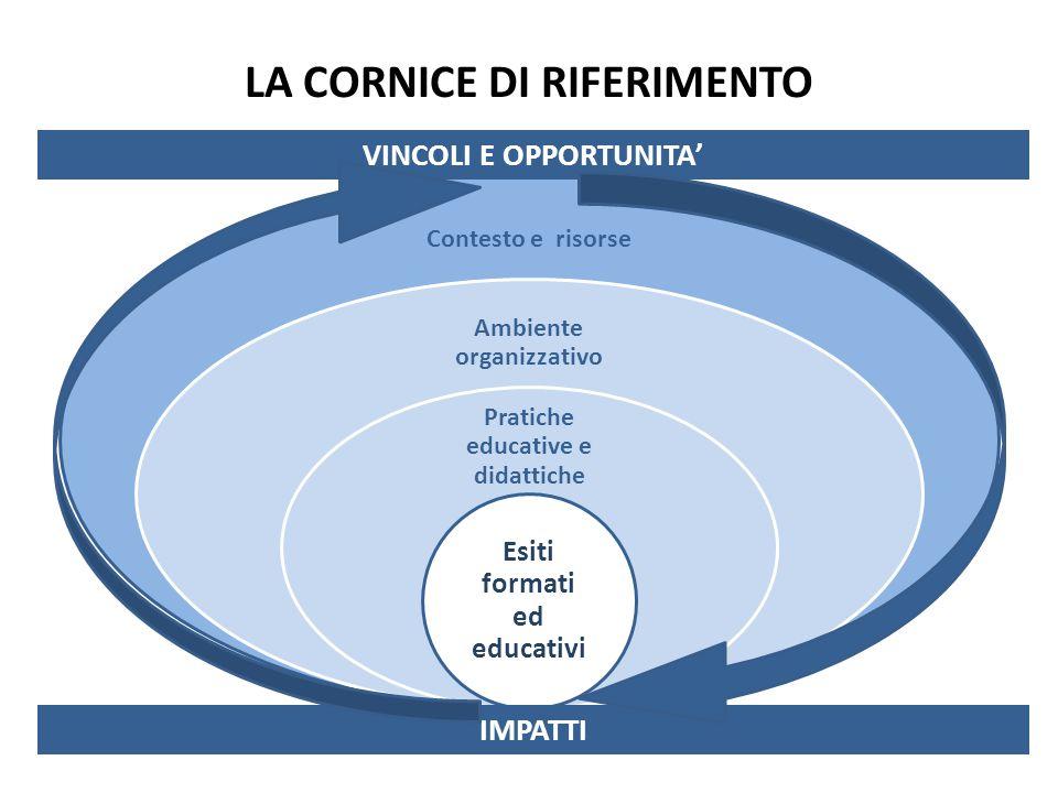 LA CORNICE DI RIFERIMENTO Contesto e risorse Ambiente organizzativo Pratiche educative e didattiche Esiti formati ed educativi VINCOLI E OPPORTUNITA' IMPATTI