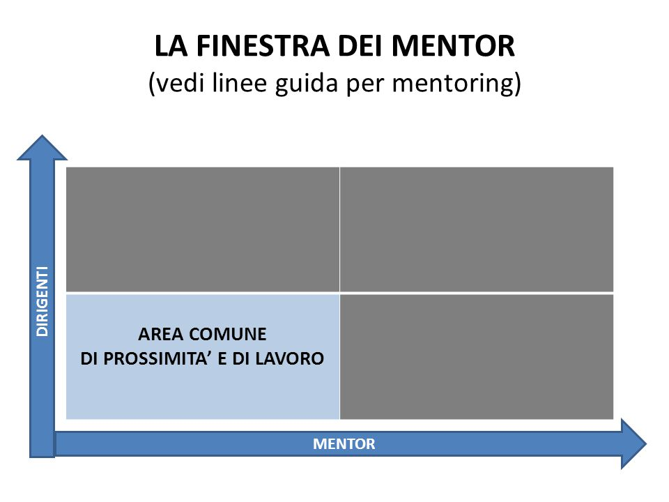 LA FINESTRA DEI MENTOR (vedi linee guida per mentoring) AREA COMUNE DI PROSSIMITA' E DI LAVORO MENTOR DIRIGENTI