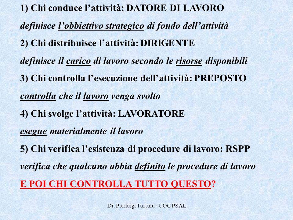 Dr. Pierluigi Turtura - UOC PSAL 1) Chi conduce l'attività: DATORE DI LAVORO definisce l'obbiettivo strategico di fondo dell'attività 2) Chi distribui