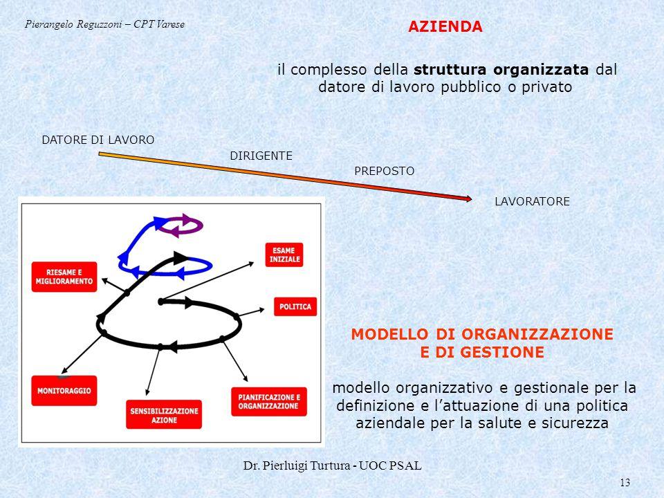 Dr. Pierluigi Turtura - UOC PSAL 13 AZIENDA il complesso della struttura organizzata dal datore di lavoro pubblico o privato DATORE DI LAVORO PREPOSTO