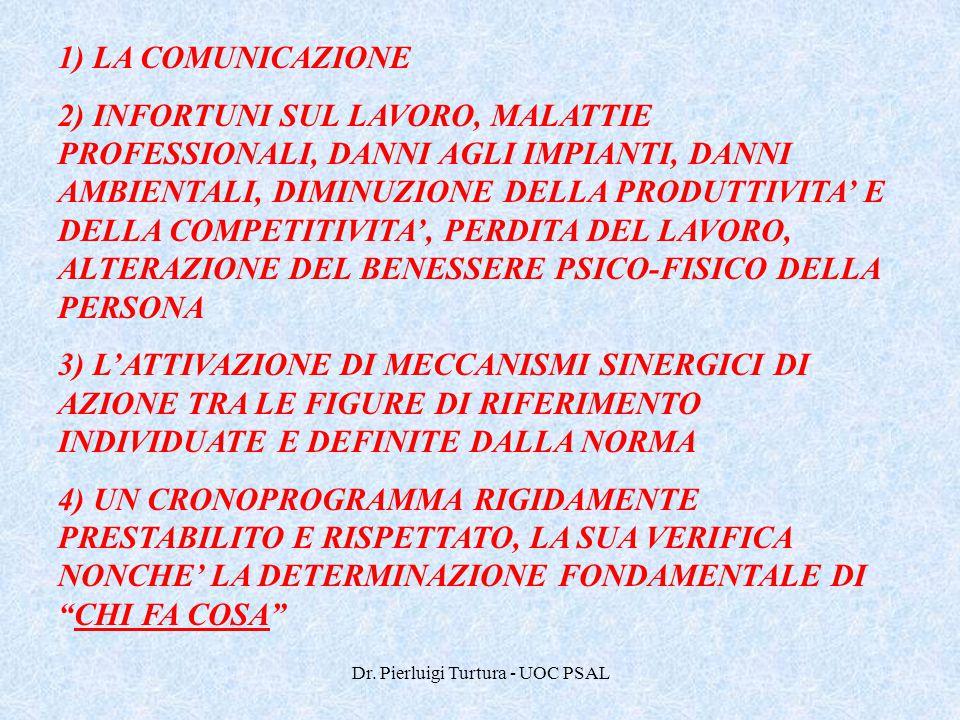 Dr. Pierluigi Turtura - UOC PSAL 1) LA COMUNICAZIONE 2) INFORTUNI SUL LAVORO, MALATTIE PROFESSIONALI, DANNI AGLI IMPIANTI, DANNI AMBIENTALI, DIMINUZIO