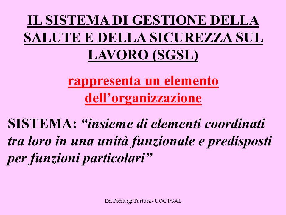 Dr. Pierluigi Turtura - UOC PSAL IL SISTEMA DI GESTIONE DELLA SALUTE E DELLA SICUREZZA SUL LAVORO (SGSL) rappresenta un elemento dell'organizzazione S