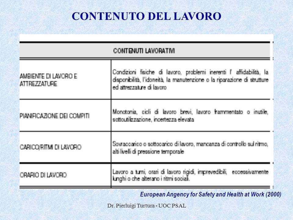 Dr. Pierluigi Turtura - UOC PSAL European Angency for Safety and Health at Work (2000) CONTENUTO DEL LAVORO