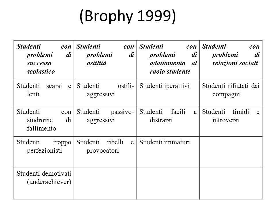 (Brophy 1999) Studenti con problemi di successo scolastico Studenti con problemi di ostilità Studenti con problemi di adattamento al ruolo studente St