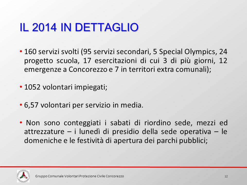 160 servizi svolti (95 servizi secondari, 5 Special Olympics, 24 progetto scuola, 17 esercitazioni di cui 3 di più giorni, 12 emergenze a Concorezzo e