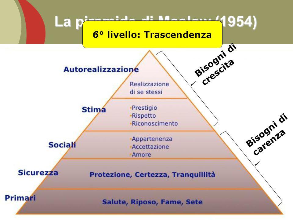 La piramide di Maslow (1954) A questi 5 livelli motivazionali si potrebbero aggiungere i bisogni di trascendenza, intesi come tendenza ad andare oltre