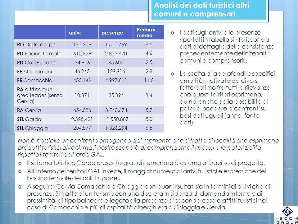 Analisi dei dati turistici altri comuni e comprensori arrivipresenze Perman. media RO Delta del po 177.3061.501.769 8,5 PD Bacino termale 615.8292.825