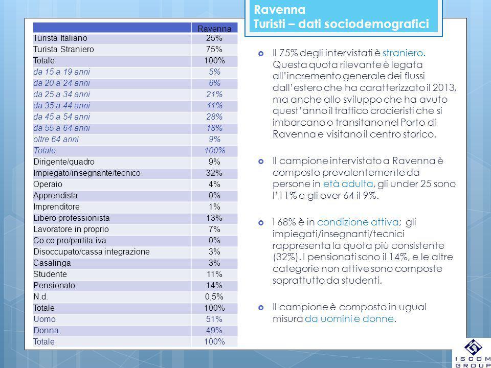 Ravenna Turisti – dati sociodemografici Ravenna Turista Italiano25% Turista Straniero75% Totale100% da 15 a 19 anni5% da 20 a 24 anni6% da 25 a 34 anni21% da 35 a 44 anni11% da 45 a 54 anni28% da 55 a 64 anni18% oltre 64 anni9% Totale100% Dirigente/quadro9% Impiegato/insegnante/tecnico32% Operaio4% Apprendista0% Imprenditore1% Libero professionista13% Lavoratore in proprio7% Co.co.pro/partita iva0% Disoccupato/cassa integrazione3% Casalinga3% Studente11% Pensionato14% N.d.0,5% Totale100% Uomo51% Donna49% Totale100%  Il 75% degli intervistati è straniero.