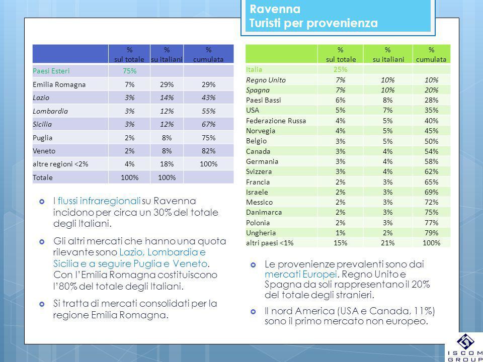 Ravenna Turisti per provenienza % sul totale % su italiani % cumulata Paesi Esteri75% Emilia Romagna7%29% Lazio3%14%43% Lombardia3%12%55% Sicilia3%12%67% Puglia2%8%75% Veneto2%8%82% altre regioni <2%4%18%100% Totale100% % sul totale % su italiani % cumulata Italia 25% Regno Unito 7%10% Spagna 7%10%20% Paesi Bassi 6%8%28% USA 5%7%35% Federazione Russa 4%5%40% Norvegia 4%5%45% Belgio 3%5%50% Canada 3%4%54% Germania 3%4%58% Svizzera 3%4%62% Francia 2%3%65% Israele 2%3%69% Messico 2%3%72% Danimarca 2%3%75% Polonia 2%3%77% Ungheria 1%2%79% altri paesi <1% 15%21%100%  I flussi infraregionali su Ravenna incidono per circa un 30% del totale degli Italiani.