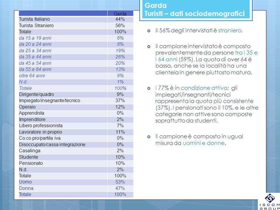 Garda Turisti – dati sociodemografici Garda Turista Italiano44% Turista Straniero56% Totale100% da 15 a 19 anni6% da 20 a 24 anni8% da 25 a 34 anni19%