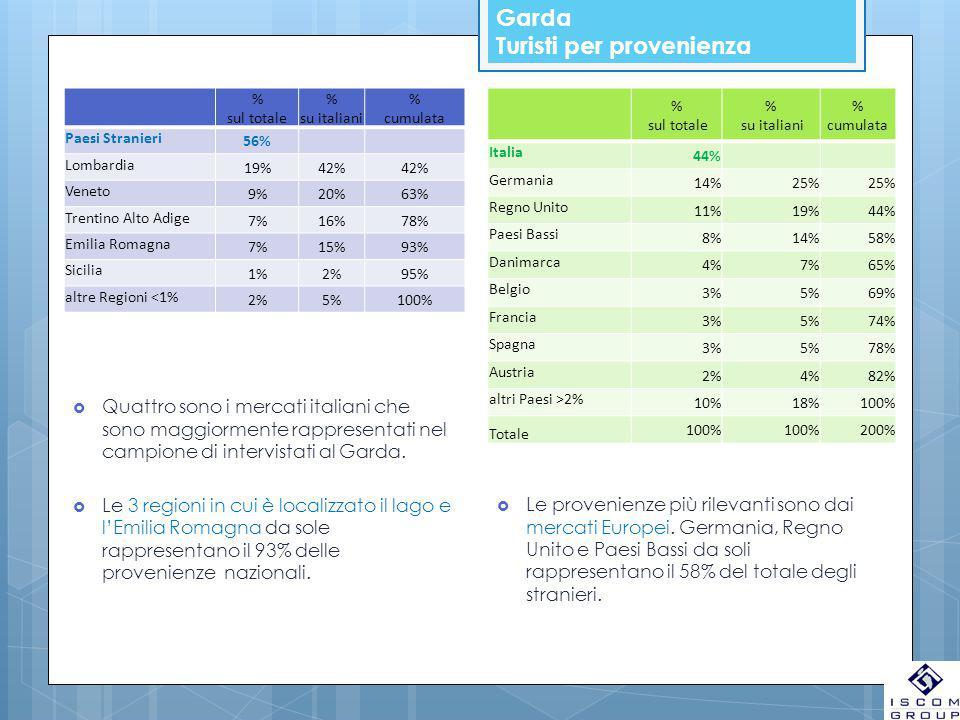 Garda Turisti per provenienza % sul totale % su italiani % cumulata Paesi Stranieri 56% Lombardia 19%42% Veneto 9%20%63% Trentino Alto Adige 7%16%78% Emilia Romagna 7%15%93% Sicilia 1%2%95% altre Regioni <1% 2%5%100% % sul totale % su italiani % cumulata Italia 44% Germania 14%25% Regno Unito 11%19%44% Paesi Bassi 8%14%58% Danimarca 4%7%65% Belgio 3%5%69% Francia 3%5%74% Spagna 3%5%78% Austria 2%4%82% altri Paesi >2% 10%18%100% Totale 100% 200%  Quattro sono i mercati italiani che sono maggiormente rappresentati nel campione di intervistati al Garda.