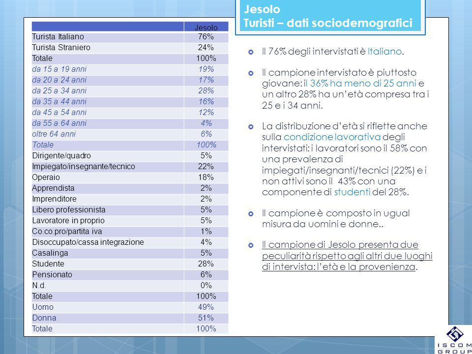 Jesolo Turisti – dati sociodemografici Jesolo Turista Italiano76% Turista Straniero24% Totale100% da 15 a 19 anni19% da 20 a 24 anni17% da 25 a 34 ann