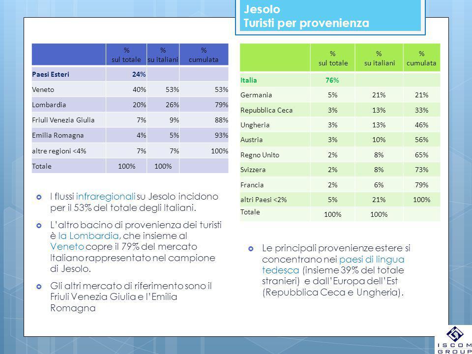 Jesolo Turisti per provenienza % sul totale % su italiani % cumulata Paesi Esteri24% Veneto40%53% Lombardia20%26%79% Friuli Venezia Giulia7%9%88% Emilia Romagna4%5%93% altre regioni <4%7% 100% Totale100% % sul totale % su italiani % cumulata Italia76% Germania5%21% Repubblica Ceca3%13%33% Ungheria3%13%46% Austria3%10%56% Regno Unito2%8%65% Svizzera2%8%73% Francia2%6%79% altri Paesi <2%5%21%100% Totale 100%  I flussi infraregionali su Jesolo incidono per il 53% del totale degli Italiani.